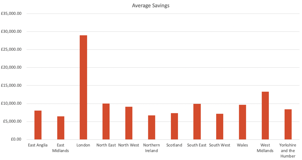 Savings average by region