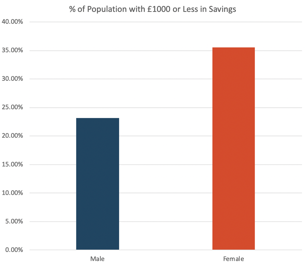 Average savings by gender
