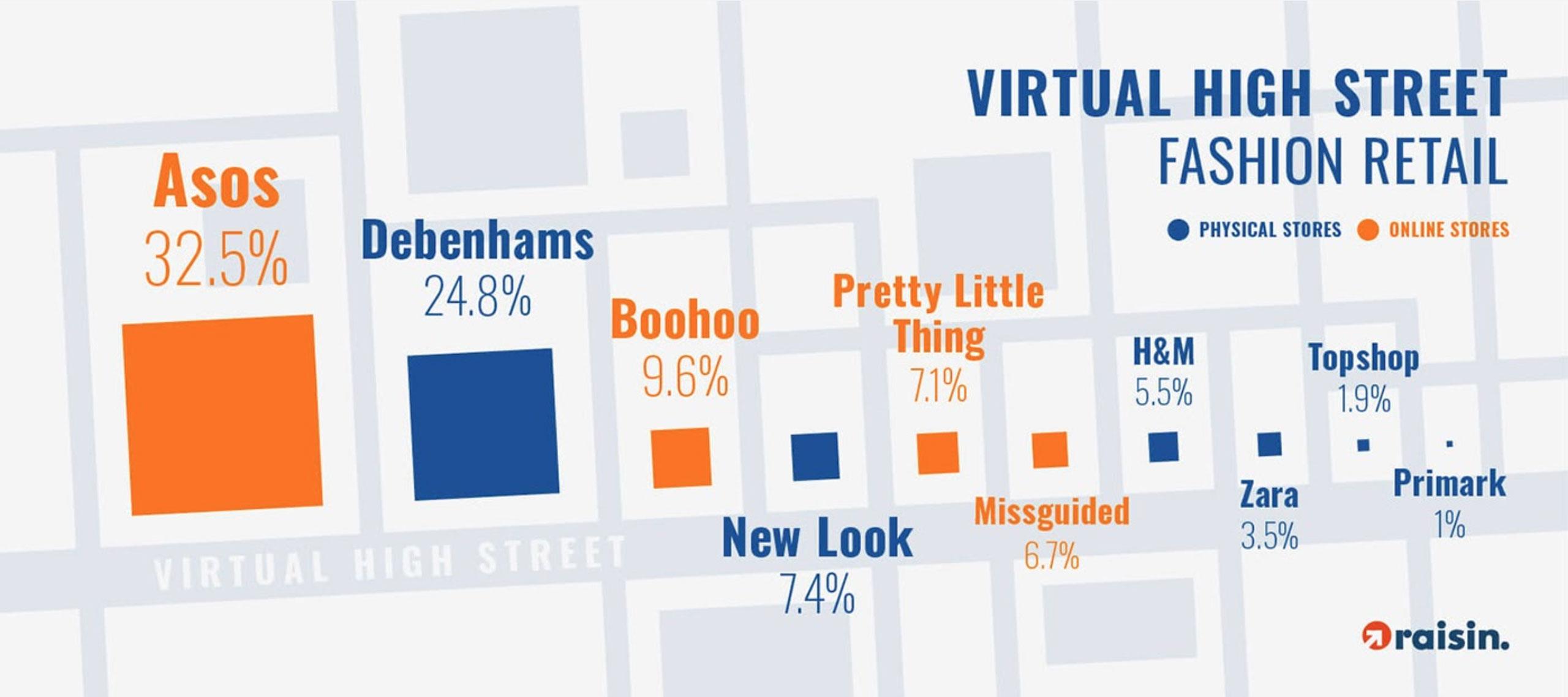 Virtual high street - fashion retail