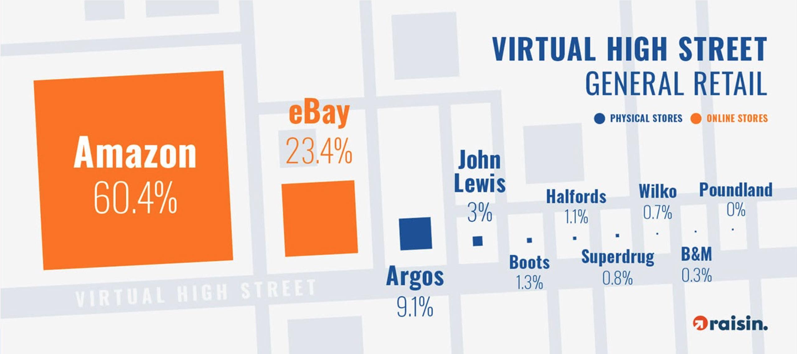 Virtual high street - general retail
