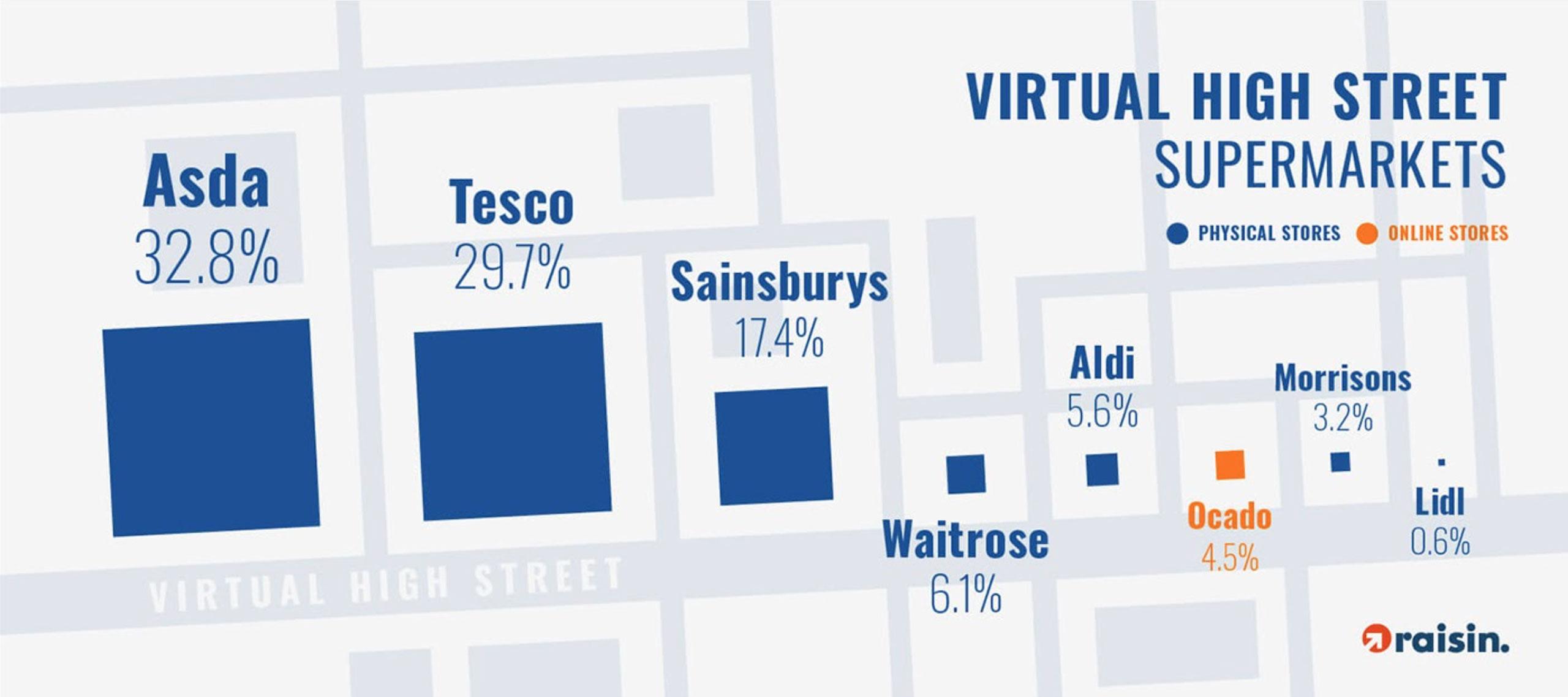 Virtual high street - supermarkets