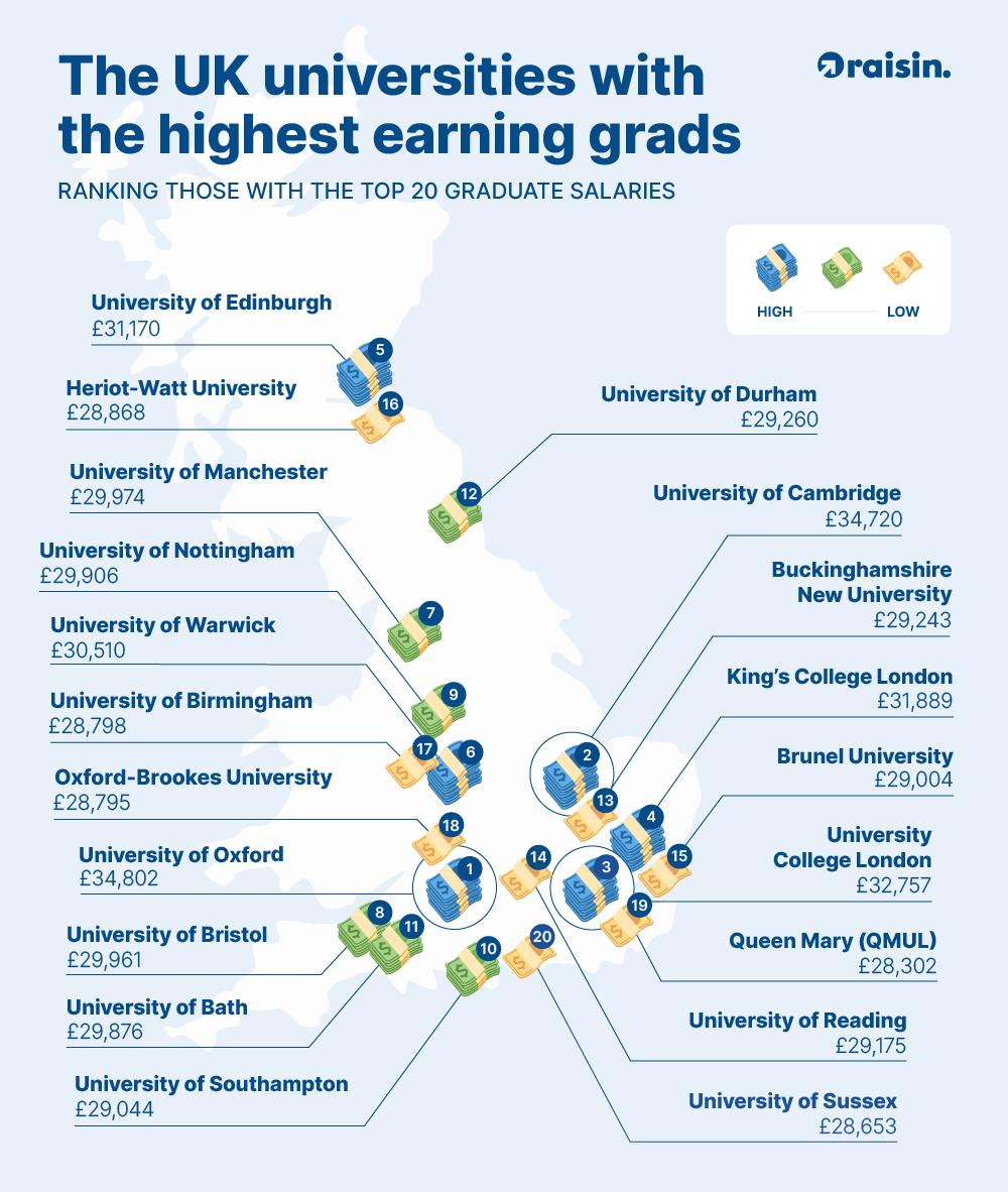 UK universities with highest earning graduates
